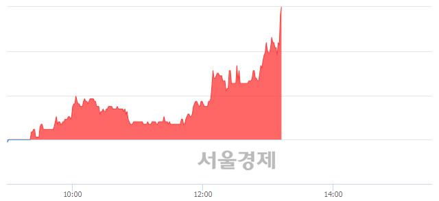 유휴니드, 전일 대비 7.36% 상승.. 일일회전율은 0.90% 기록