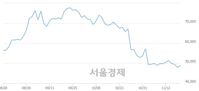 코케이엠더블유, 매도잔량 426% 급증