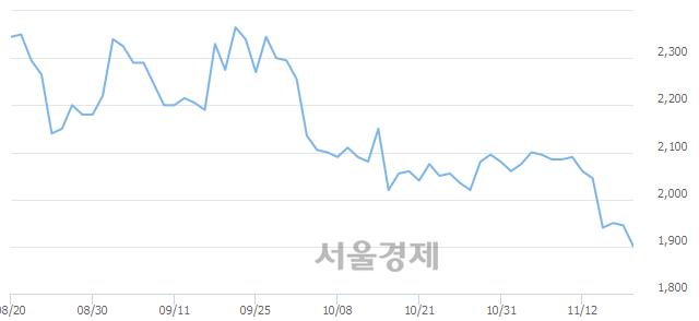 코포인트엔지니어링, 장중 신저가 기록.. 1,900→1,885(▼15)