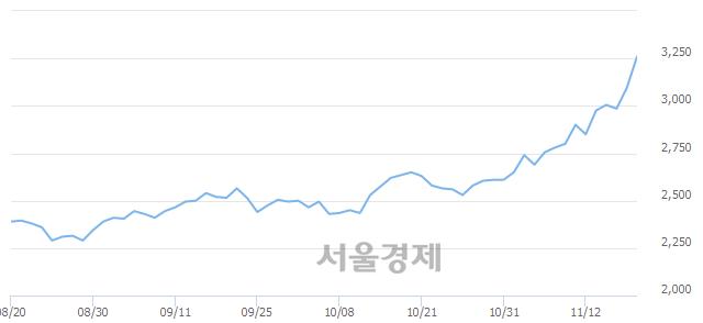 코한국선재, 매도잔량 711% 급증