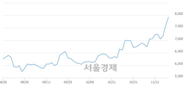 코피씨디렉트, 장중 신고가 돌파.. 7,730→8,000(▲270)