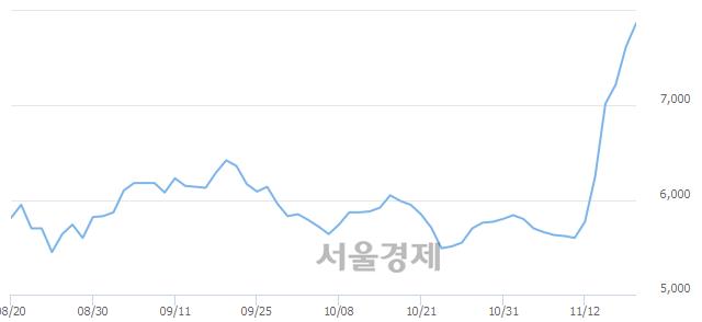 코덕산하이메탈, 장중 신고가 돌파.. 7,870→7,980(▲110)