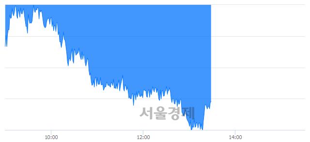 오후 1:30 현재 코스피는 44:56으로 매수우위, 매수강세 업종은 비금속광물업(1.45%↓)