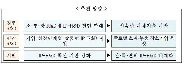 '소부장 핵심기술 조기 확보' 특허청, IP-R&D 강화 방안