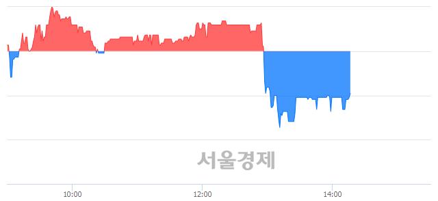 코듀오백, 매도잔량 305% 급증