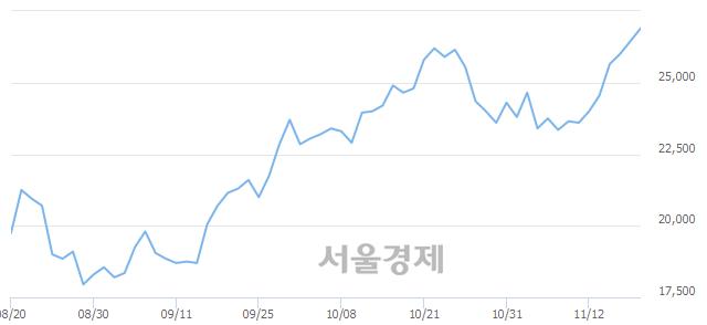 <코>엠씨넥스, 3.02% 오르며 체결강도 강세 지속(236%)