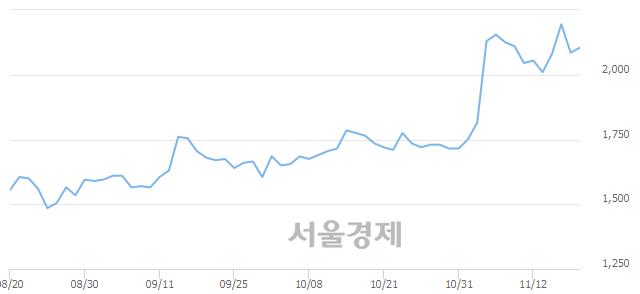 <코>일신바이오, 전일 대비 9.83% 상승.. 일일회전율은 2.32% 기록