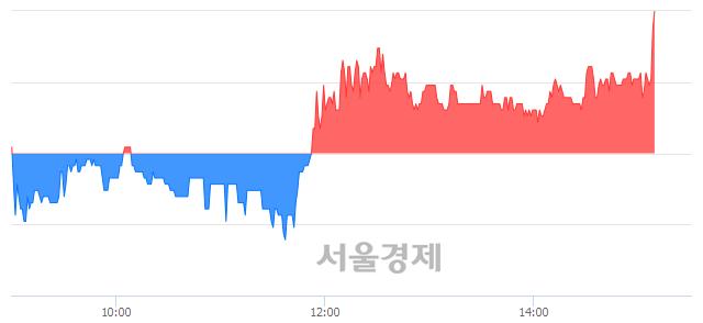 유한국특수형강, 전일 대비 7.14% 상승.. 일일회전율은 2.24% 기록