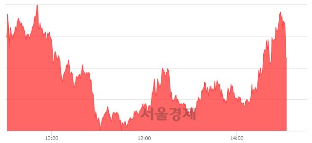 코루미마이크로, 현재가 5.62% 급락