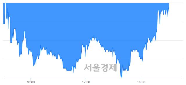 코지어소프트, 매수잔량 385% 급증