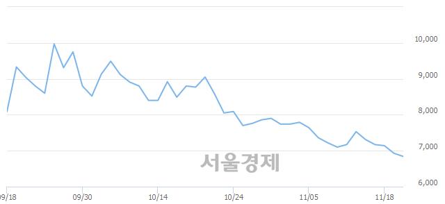 코라닉스, 장중 신저가 기록.. 6,930→6,770(▼160)