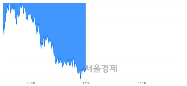 [정오 시황] 코스피 2130.22, 하락세(▼23.02, -1.07%) 지속