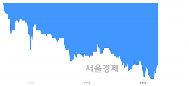 유혜인, 매도잔량 372% 급증