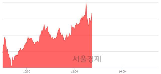 <코>덕산하이메탈, 전일 대비 7.22% 상승.. 일일회전율은 2.37% 기록