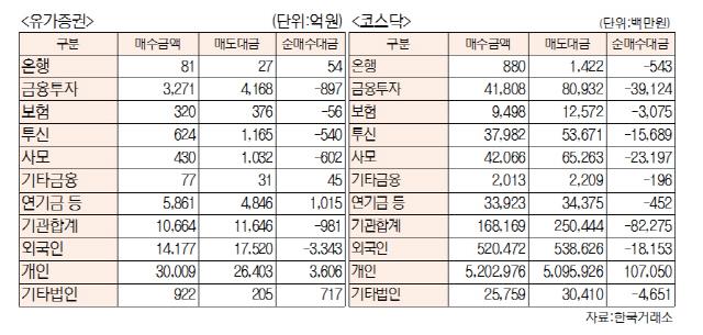 [표]투자주체별 매매동향(11월 20일-최종치)