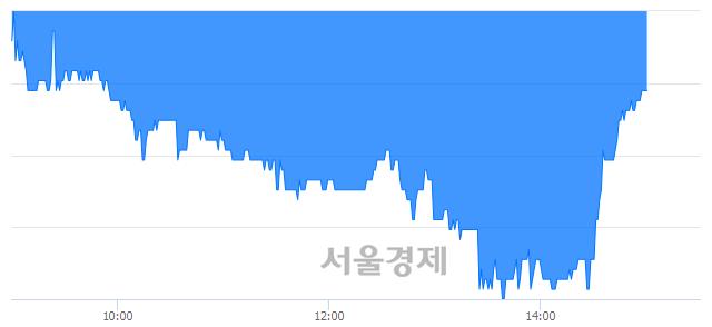 코씨엠에스에듀, 매수잔량 23127% 급증