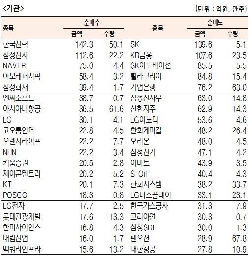 [표]유가증권 기관·외국인·개인 순매수·도 상위종목(11월 20일-최종치)