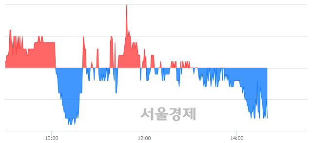 코동원개발, 매도잔량 734% 급증