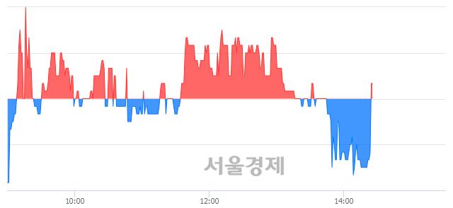 코베셀, 매도잔량 1603% 급증