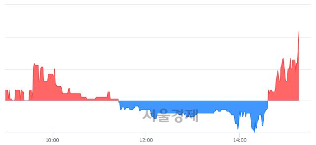 코나인컴플렉스, 전일 대비 8.26% 상승.. 일일회전율은 2.52% 기록