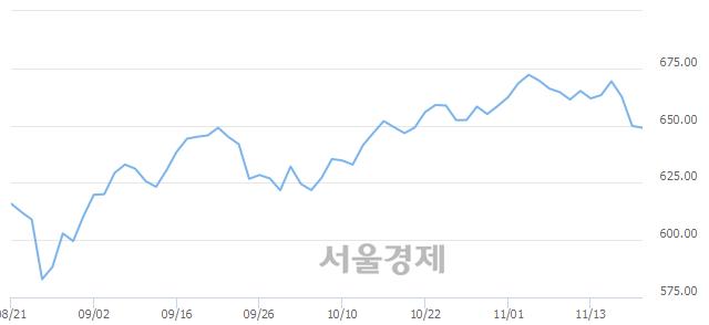 [개장 시황] 코스닥 650.56.. 개인의 순매수에 상승 출발 (▲0.69, +0.11%)