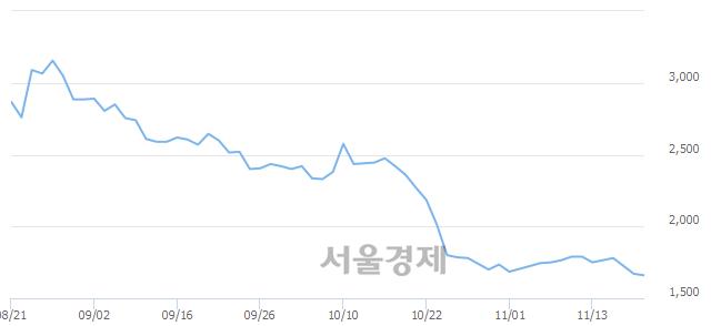 코화신테크, 장중 신저가 기록.. 1,650→1,570(▼80)