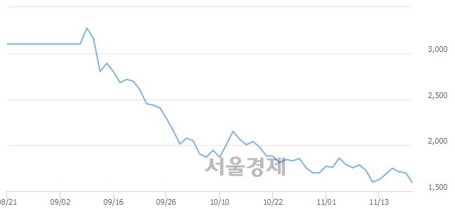 코상상인인더스트리, 장중 신저가 기록.. 1,580→1,550(▼30)