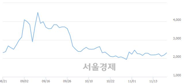 코현성바이탈, 전일 대비 7.34% 상승.. 일일회전율은 2.69% 기록