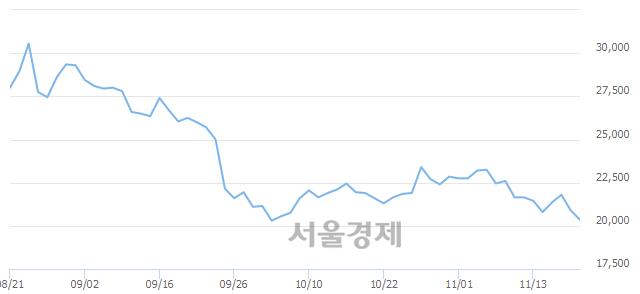 코엘앤에프, 장중 신저가 기록.. 20,200→19,950(▼250)