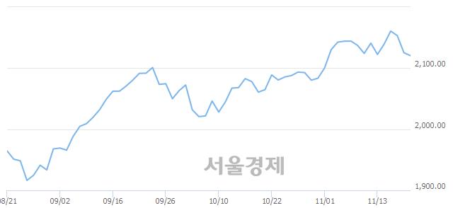 [개장 시황] 코스피 2123.65..  외국인의 '팔자' 기조에 하락 출발 (▼1.67, -0.08%)