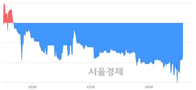 코아이앤씨, 매수잔량 306% 급증