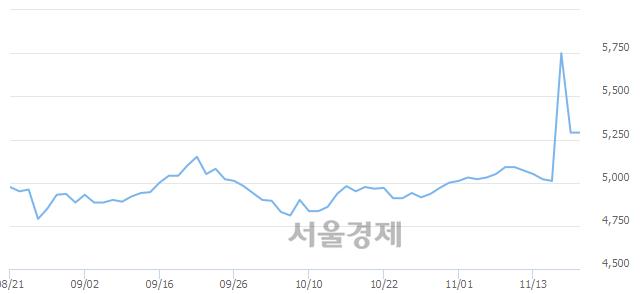 코오리콤, 매도잔량 311% 급증