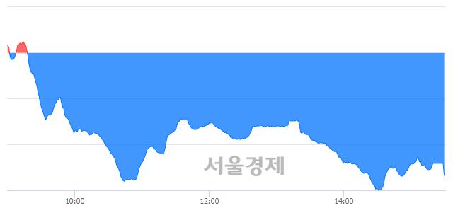 [마감 시황]  기관의 '팔자' 기조.. 코스닥 635.99(▼13.88, -2.14%) 하락 마감