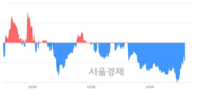 코팍스넷, 매수잔량 387% 급증