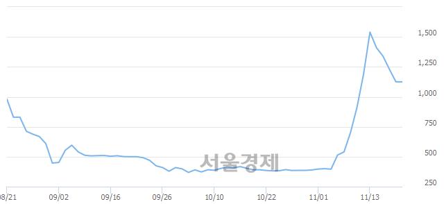 코한류AI센터, 상한가 진입.. +29.78% ↑