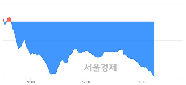 오후 2:30 현재 코스닥은 36:64으로 매수우위, 매수강세 업종은 통신서비스업(2.40%↓)