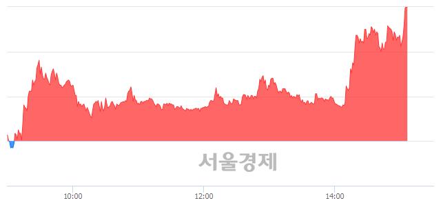 <코>미래SCI, 상한가 진입.. +30.00% ↑