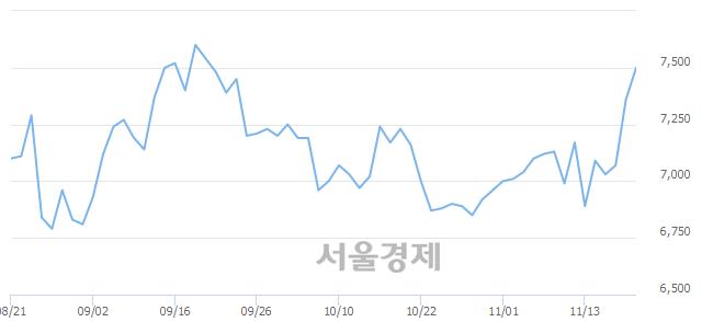 유휴니드, 4.35% 오르며 체결강도 강세로 반전(120%)