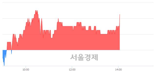 <코>와이오엠, 4.27% 오르며 체결강도 강세 지속(183%)