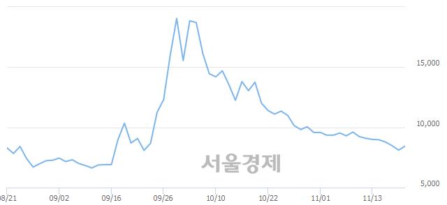 코마니커에프앤지, 전일 대비 7.03% 상승.. 일일회전율은 4.48% 기록