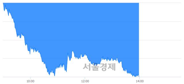 오후 2:00 현재 코스피는 43:57으로 매수우위, 매수강세 업종은 운수창고업(1.24%↓)