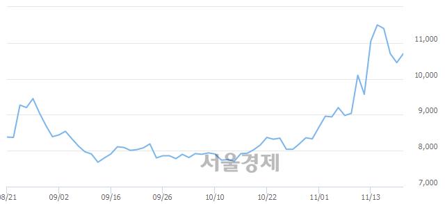 코보라티알, 전일 대비 9.57% 상승.. 일일회전율은 6.36% 기록