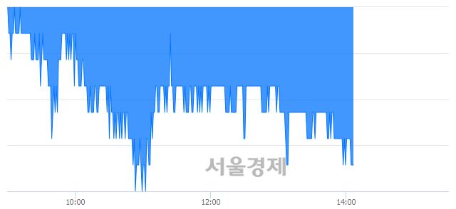 유송원산업, 장중 신저가 기록.. 14,950→14,850(▼100)