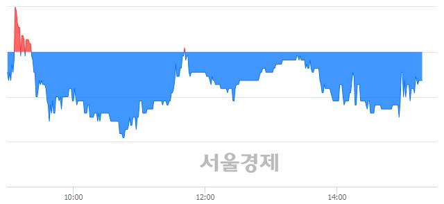 코제룡전기, 매수잔량 548% 급증