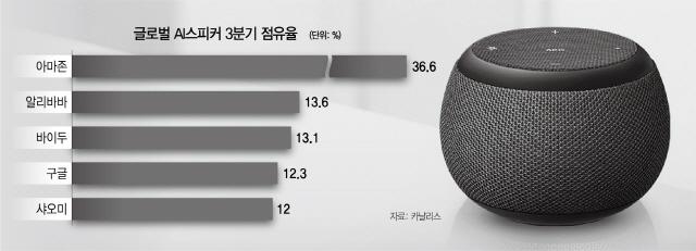 삼성 AI스피커 출사표...'낡은 선풍기도 제어'