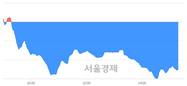 오후 3:20 현재 코스닥은 37:63으로 매수우위, 매수강세 업종은 통신서비스업(2.32%↓)