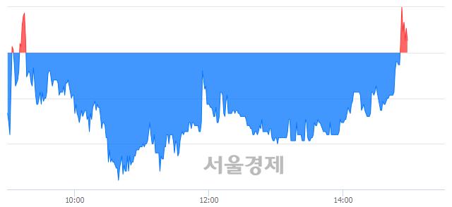 유STX중공업, 매수잔량 378% 급증