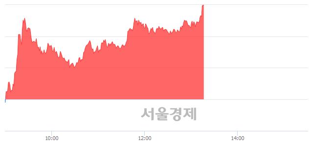 유금호에이치티, 상한가 진입.. +29.94% ↑