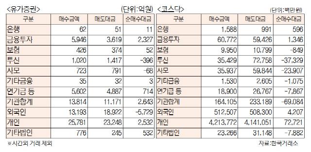 [표]투자주체별 매매동향(11월 21일)