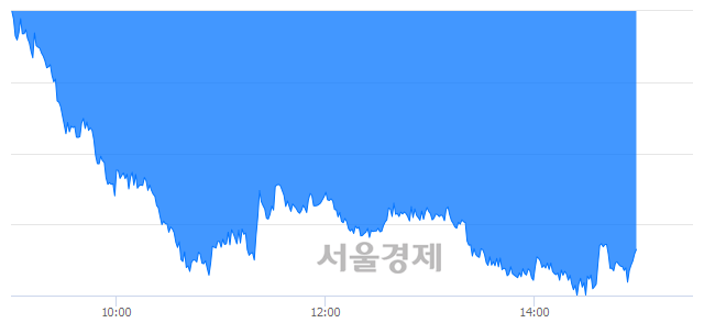 오후 3:00 현재 코스피는 43:57으로 매수우위, 매수강세 업종은 기계업(1.60%↓)